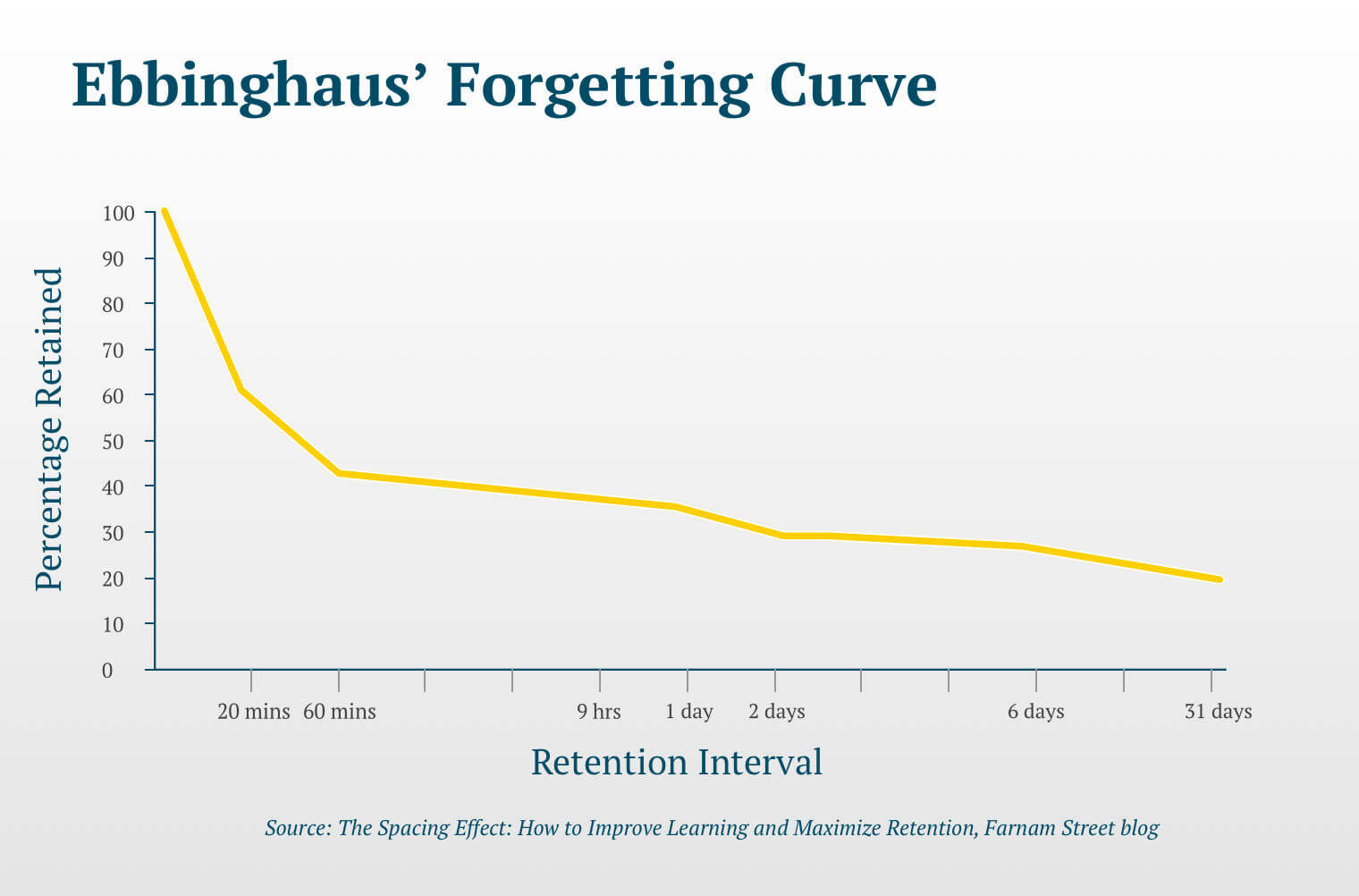 A graph demonstrating the rate at which information is forgotten. Vertical (y) axis: Percentage retained on a scale from 0 to 100; Horizontal (x) axis represents the retention interval and ranges from 20 minutes to 31 days. A steep drop from 100 to 40% retention occurs between 20 and 60 minutes followed by a gradual decline between 60 minutes and 31 days with only 10% retention remaining at the 31 day mark.