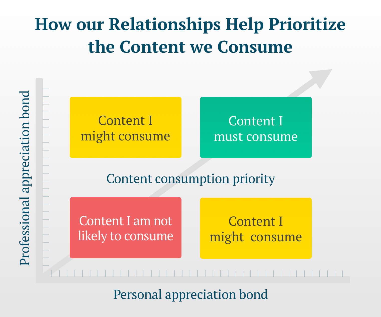 "A chart with four quadrants titled ""How our relationships help prioritize the content we consume.""  Content is prioritized from lower left (Content I am not likely to consume) to upper right (Content I must consume). Lower right and upper left quadrants both represent ""Content I might consume."" Vertical (y) axis label: Professional appreciation bond; Horizontal (x) axis label: Personal appreciation bond. Highest consumption is when content is shared by someone with whom Yam has both a high personal and professional appreciation bond."