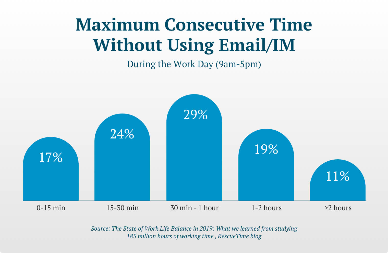 "A bar graph titled ""Maximum Consecutive Time Without Using Email/IM During the Workday (9am-5pm).  The graph illustrates the following: 17% of those surveyed managed to avoid email or IM interruptions for a maximum of 0-15 minutes during their work day; 24% had uninterrupted periods of between 15 and 30 minutes. 29% achieved uninterrupted status for 30 minutes to 1 hour. 19% avoided emails or IM for a sustained 1 to 2 hours. And 11% enjoyed 2 or more hours of consecutive uninterrupted time."