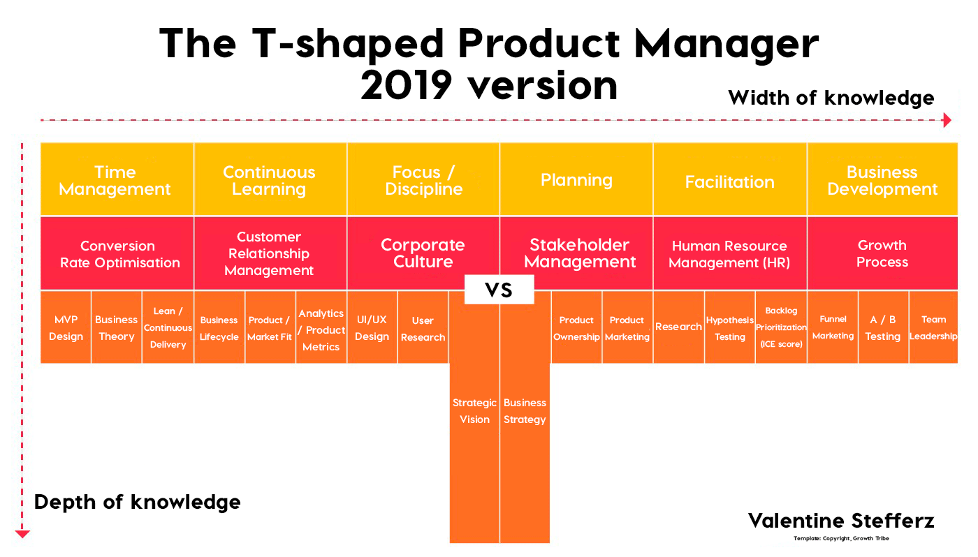 Valentine Stefferz' illustration of a T-shaped product manager. The vertical column of the T includes the skills of strategic vision and business strategy and represents deep knowledge. The horizontal portion represents the individual's broader skill set and includes time management, CRO, customer relationship management, hypothesis testing, facilitation, HR, design, leadership and other skills.