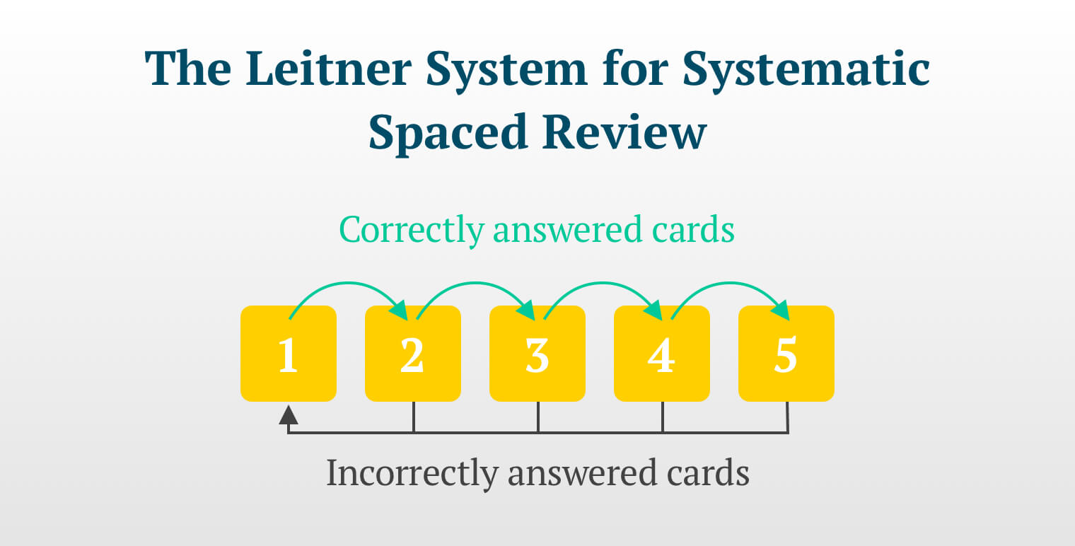"A simple illustration titled, ""The Leitner System for Systematic Spaced Review."" Five numbered buckets are arranged in a row. Arrows are used to show the movement of reviewed information or ""cards."" Correct answers skip from one bucket to the next. If a card is answered incorrectly at any point, it is returned to the first bucket and the process begins again."