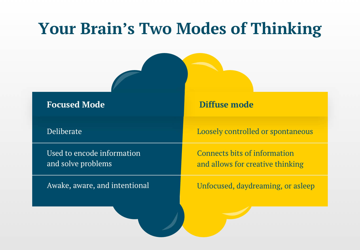 A chart listing the characteristics of the two modes of thinking, focused and diffuse. The text reads as follows: Focused Mode; Deliberate; Used to encode information and solve problems; Awake, aware, and intentional.  Diffuse mode: Loosely controlled or spontaneous; Connects bits of information and allows for creative thinking; Unfocused, daydreaming, or asleep