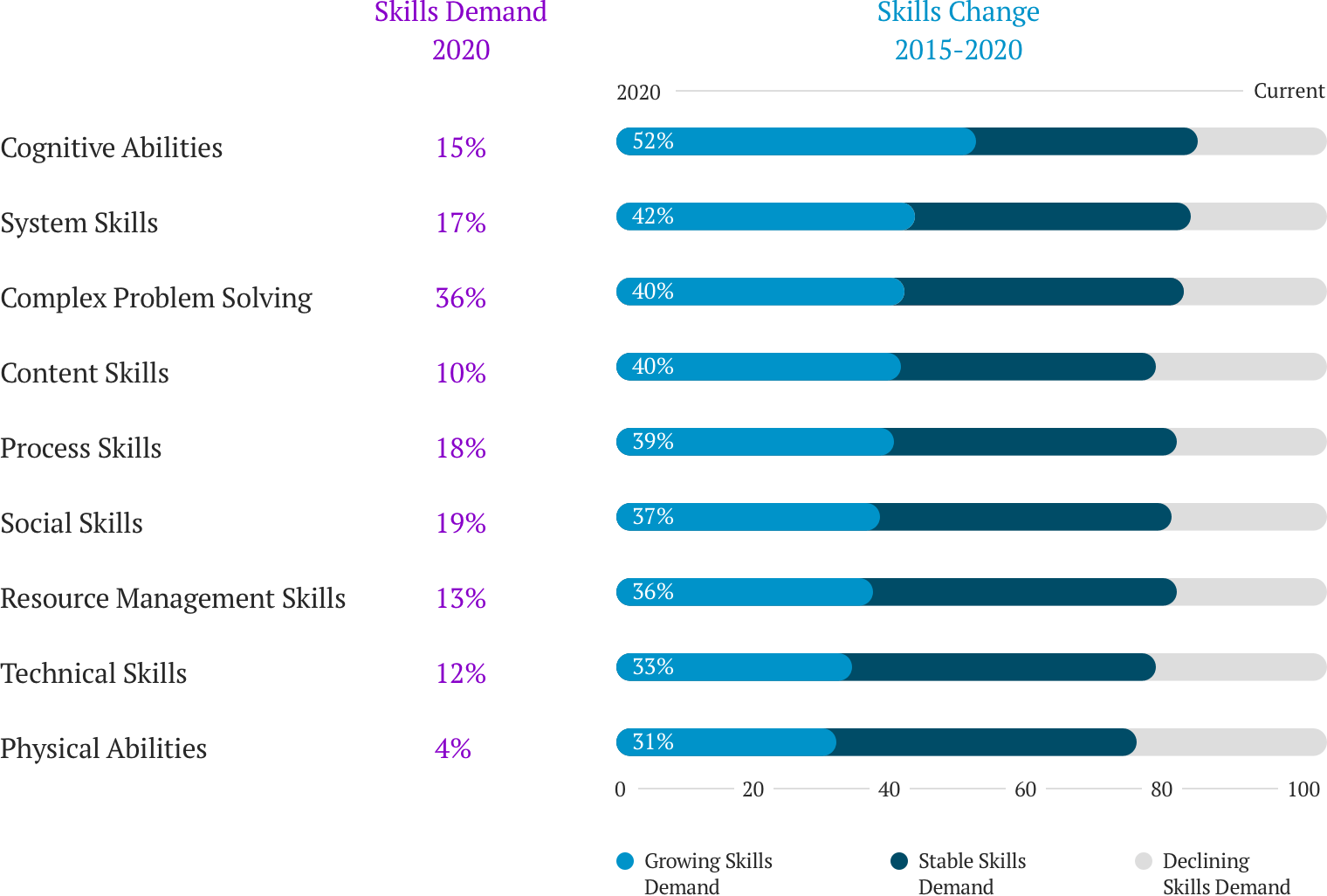 World Economic Forum's chart illustrating the change in skills demand between 2015 and 2020. The chart indcates that jobs of the future will require cognitive abilities, system skills, complex problem solving, process skills, resource management, technical skills and physical abilities.