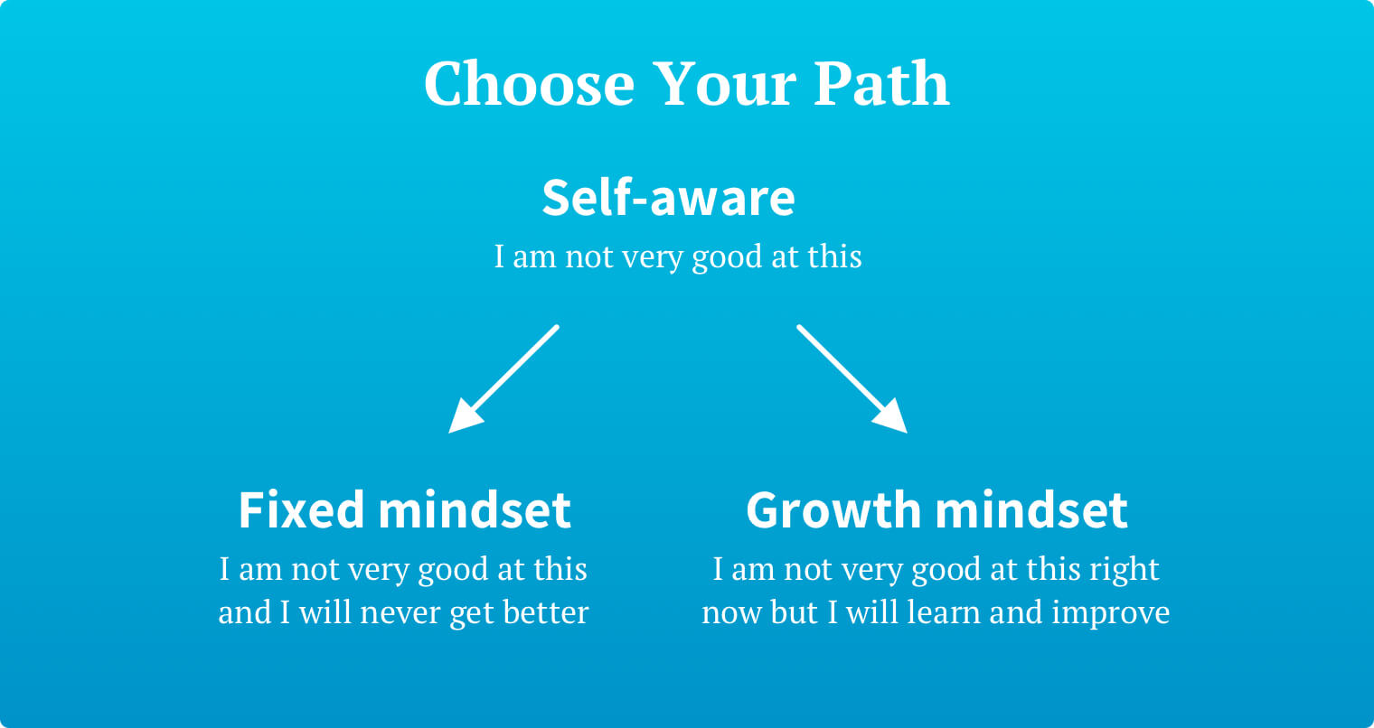 A diagram illustrating the two paths an individual may choose once they become aware that they lack a particular skill. Those who choose a fixed mindset believe that they cannot improve that skill and are stuck in place. Those who choose a growth mindset acknowledge their current situation and make plans to develop their skill set and improve.
