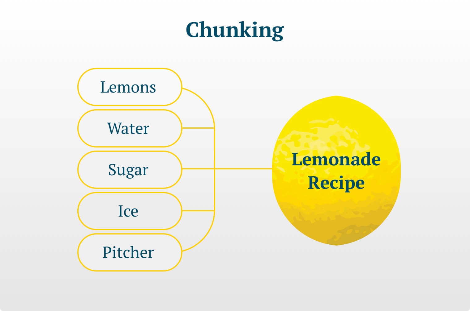"Titled ""Chunking"" this creative features an image of a lemon with text illustrating the concept of chunking. On the left the text reads: Lemons, water, sugar, ice, pitcher. An arrow point to the right where these words are converted to the phrase ""Lemonade Recipe."""