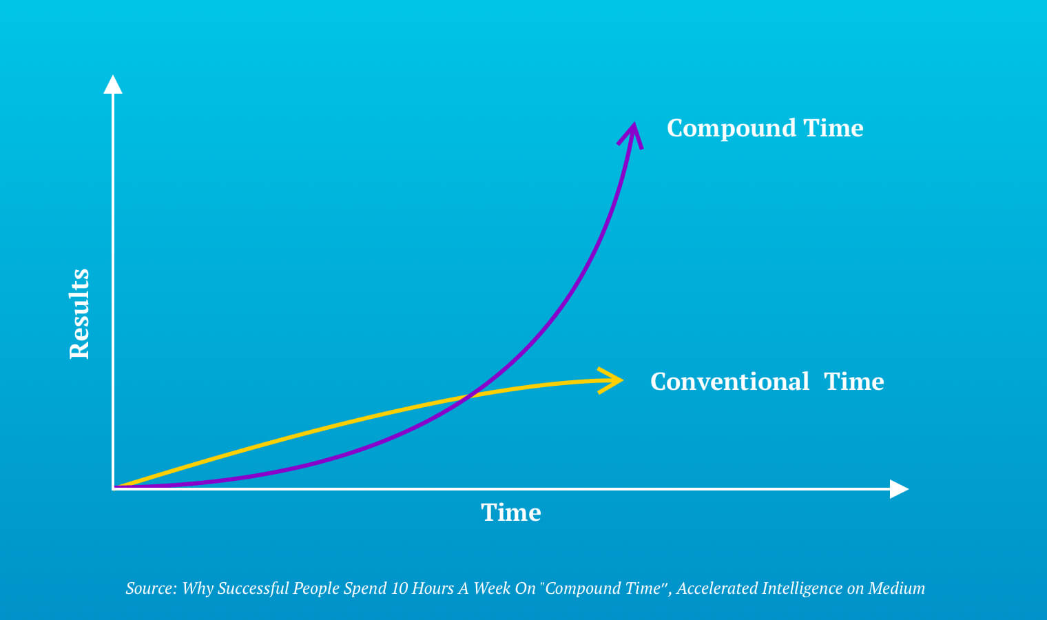 "A graph developed by Michael Simmons depicting normal results of time usage as a shallow growth curve while compound time represents a steep upturn. Horizontal (x) axis ""Time"" Vertical (y) axis ""Results"""