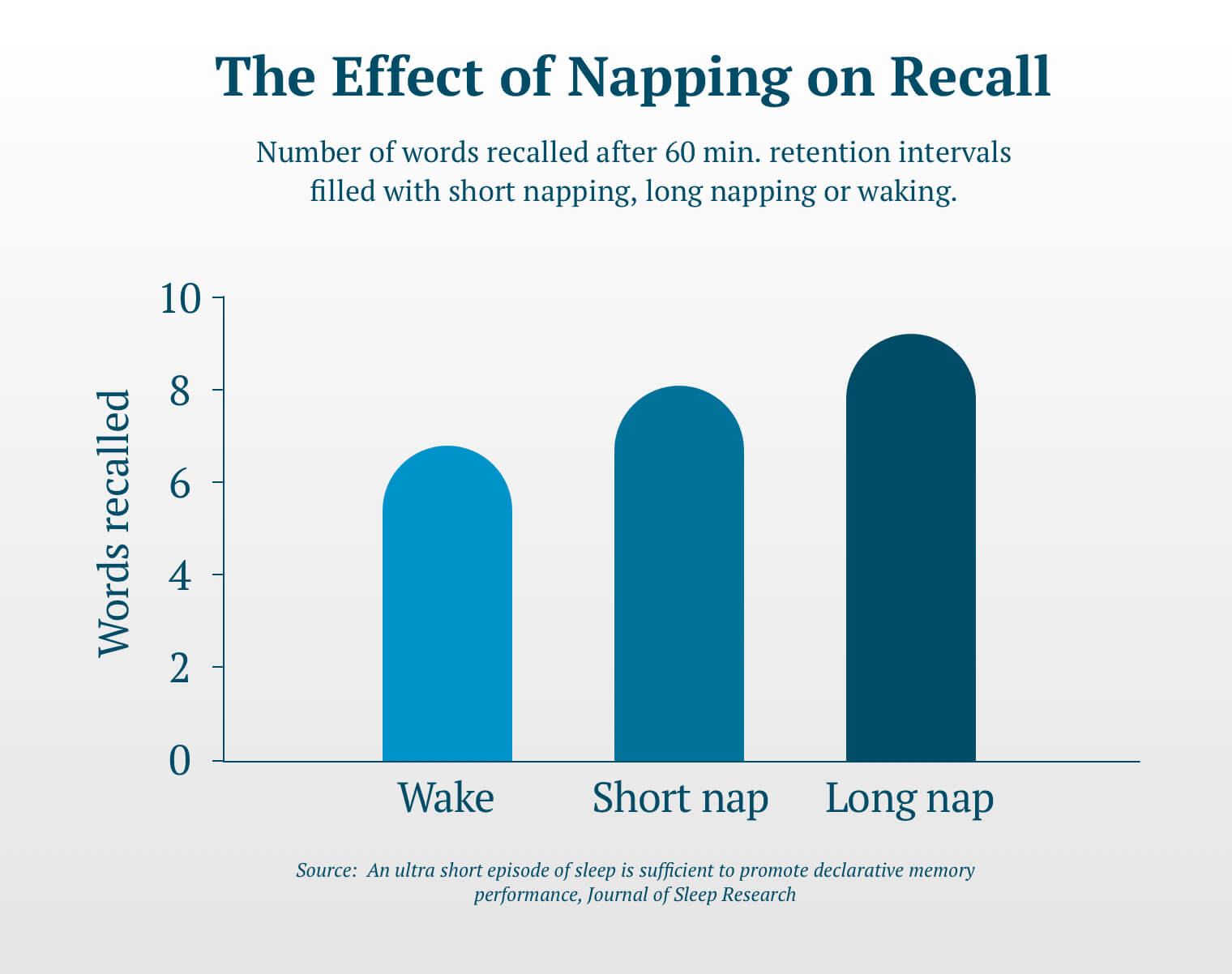 A small chart illustrating the improved performance in word recall of individuals who napped prior to re-testing. Vertical axis (y): Words recalled 0-10; Horizontal axis (x) Wake, Short nap, Long nap. Those who did not nap were able to recall on average 6 words after a 60 minute interval. Those who took a short nap during the 60 minute interval could recall an average of 8 words and those who tool a long nap recalled an average of 9 words. This data was published in the Journal of Sleep in the article, An ultra short episode of sleep is sufficient to promote declarative memory performance.