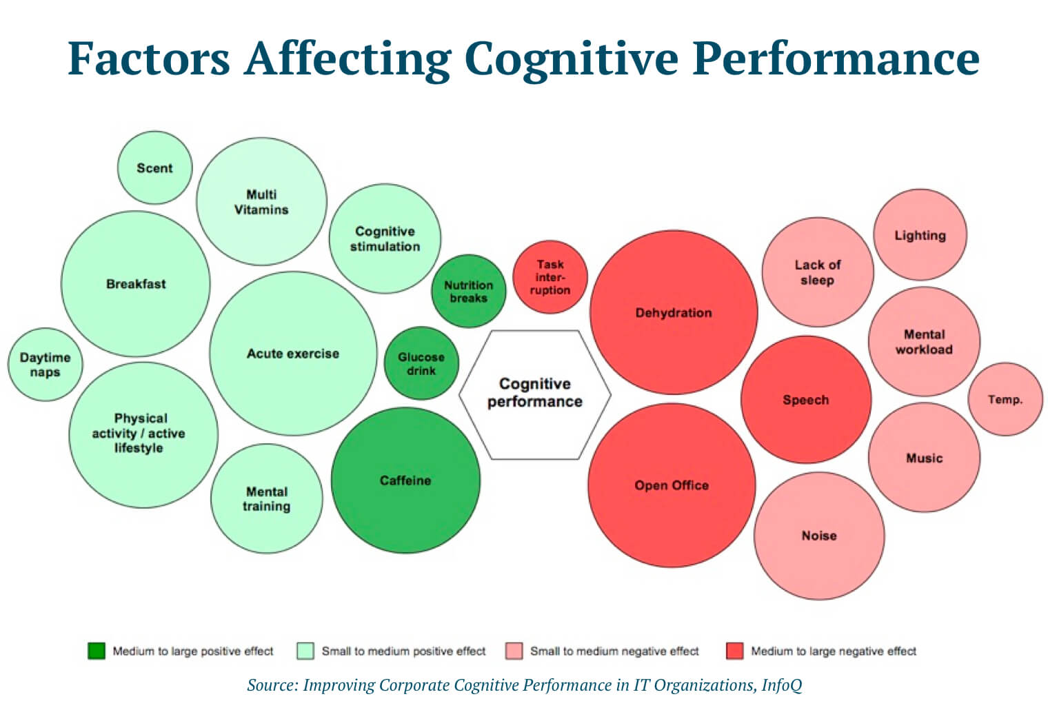 A chart illustrating the many factors which can enhance or impair cognitive performance throughout your day. Beneficial factors grouped from greatest impact to least  include: Caffeine or glucose consumption, nutrition breaks, cognitive stimulation, acute exercise, multi-vitamins, mental training, physically active lifestyle, breakfast, scents, and daytime naps. Negative factors grouped from greatest impact to least include task interruptions, dehydration, open offices, speech, noise, lack of sleep, lighting, mental workload, music, noise and temperature.