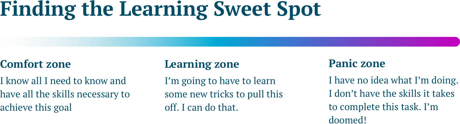 An illustration of the three learning zones which includes the following text: Comfort zone I know all I need to know and have all the skills necessary to achieve this goal  Learning zone I'm going to have to learn some new tricks to pull this off. I can do that.  (This is the sweet spot.) Panic zone I have no idea what I'm doing. I don't have the skills it takes to complete this task. I'm doomed!