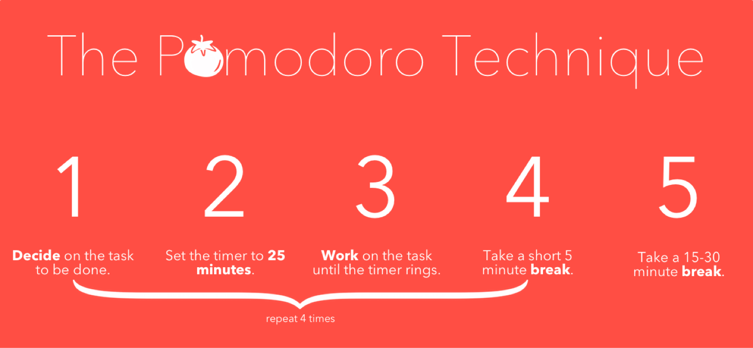 Chart listing steps for using the Pomodoro Technique. Step 1: Decide on the task to be done; Step 2: Set the timer to 25 minutes; Step 3: Work on the task until the timer rings; Step 4: Take a short 5-minute break. (Repeat these steps 4 times) Then, after the 4 repeats, proceed to Step 5: Take a 15-30 minute break.