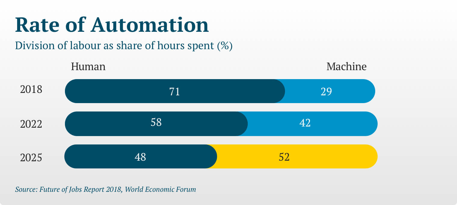 "A graph titled ""Rate of Automation: Division of labor as share of hours spent (%)"" Representing percentage of labor hours for humans vs. machines. 2018 Humans 71% and machines 29%; 2022 projections Humans 58% and machines 42%; 2025 projections: Humans 48% and machines 52%. Data is based on information found in World Economic Forums Future of Jobs Report 2018."