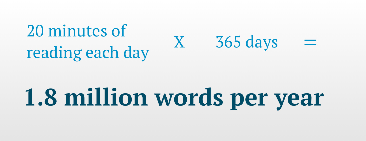 Text-only illustration which states: 20 minutes of reading each day x 365 days = 1.8 million words per year