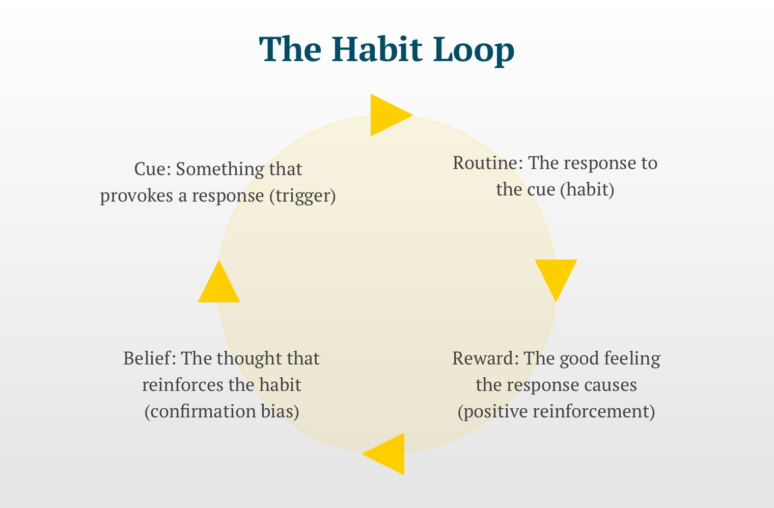 An circular chart illustrating each of four steps in the habit loop with text as follows: Cue: Something that provokes a response (trigger) Routine: The response to the cue (habit) Reward: The good feeling the response causes (positive reinforcement) Belief: The thought that reinforces the habit (confirmation bias)