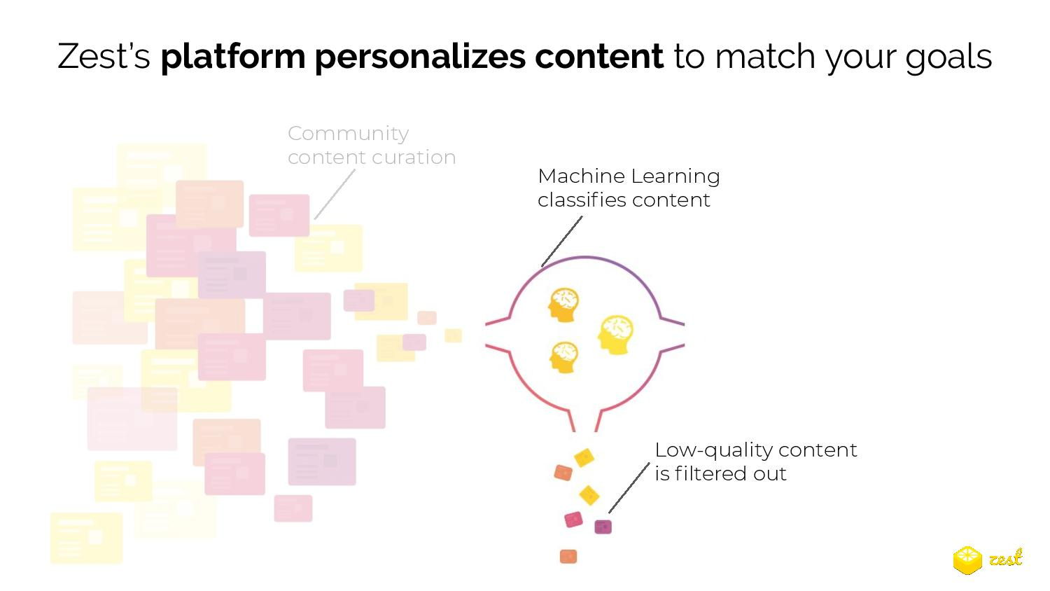 Zest's platform personalizes content to match your goals with a machine learning content classification system that filters out low-quality content
