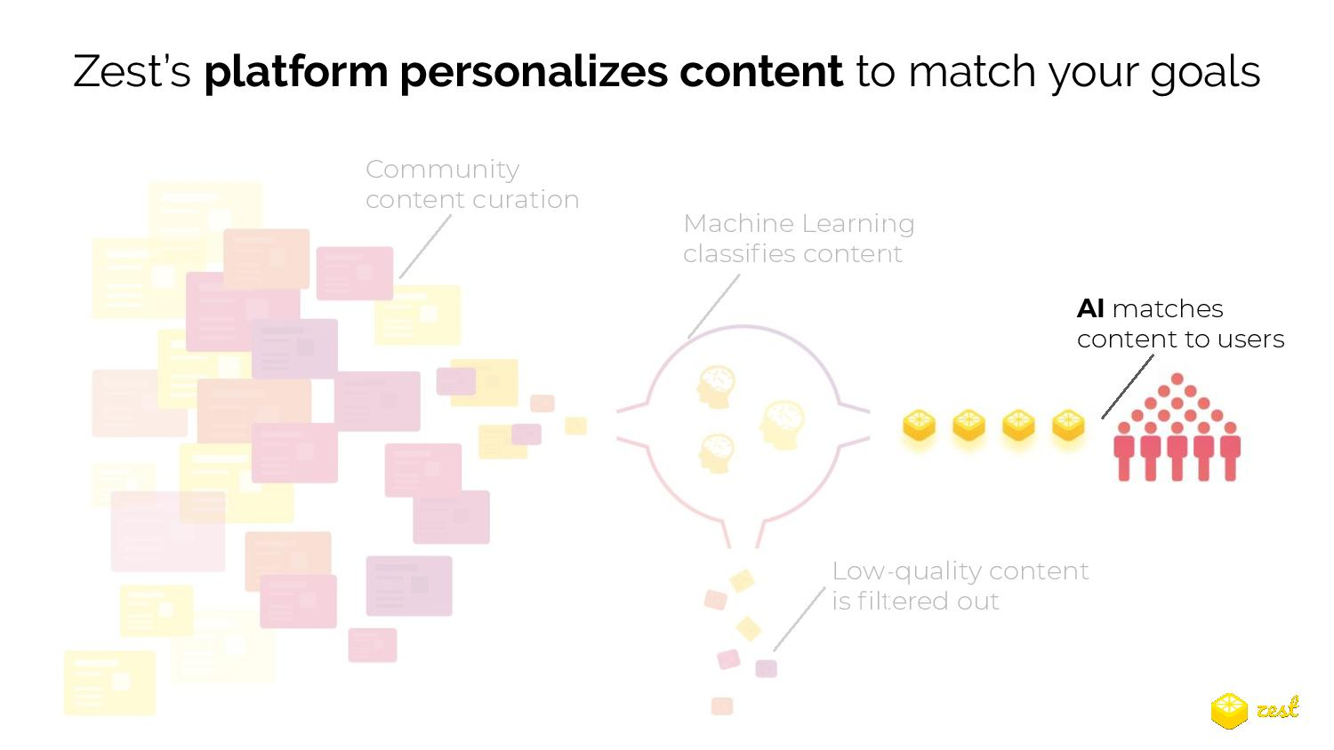 Zest's platform personalizes content to match your goals.  1. Community content curation 2. Machine learning classifies content (Low-quality content is filtered out) 3. AI matches content to users