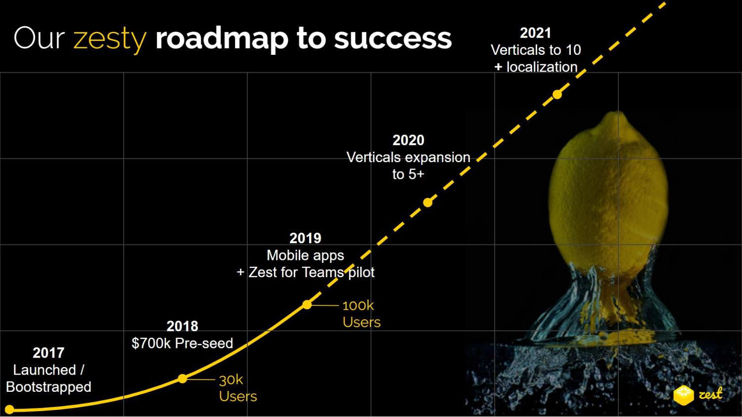 Depiction of Zest.is's growth from the 2017 bootstrapped launch to its 2021 plans to expand to 10 verticals with localization