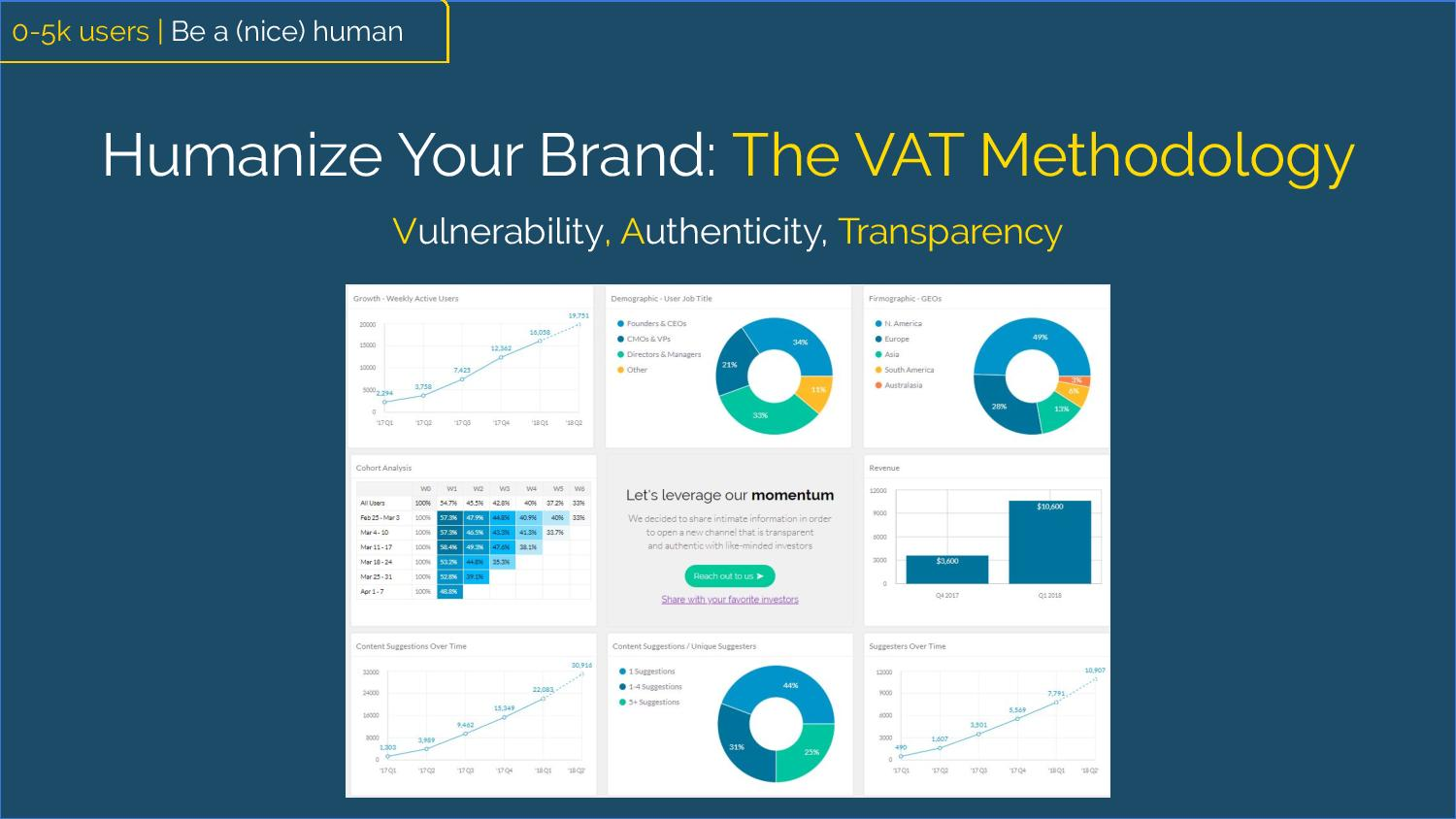 """Humanize your brand: The VAT Methodology""  Vulnerability Authenticity  Transparency [highlighted] [Image of investor's dashboard]"