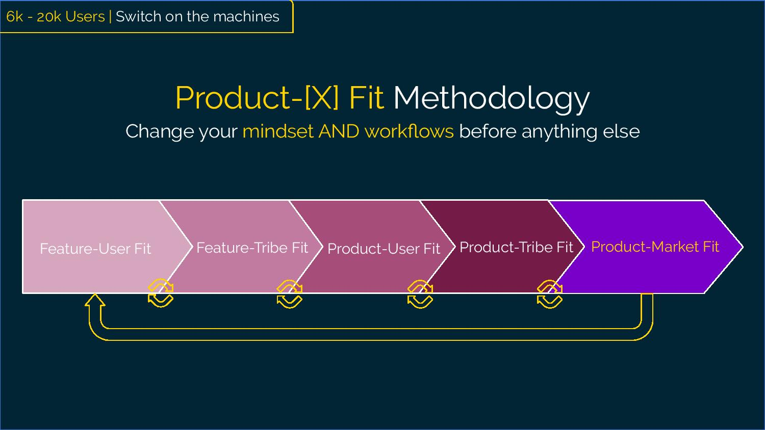 "5k to 20k users Product-[X] Fit Methodology ""Change your mindset and workflows before anything else.""  [Workflow depiction] Feature-User Fit to  Feature-Tribe Fit to  Product-User Fit to  Product-Tribe Fit to Product-Market Fit"