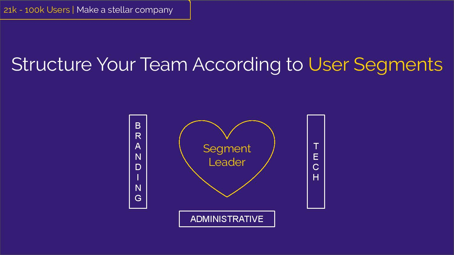 """Structure Your Team According to User Segments"" Branding, Administrative and Tech surrounding  a heart labeled ""Segment Leader"""
