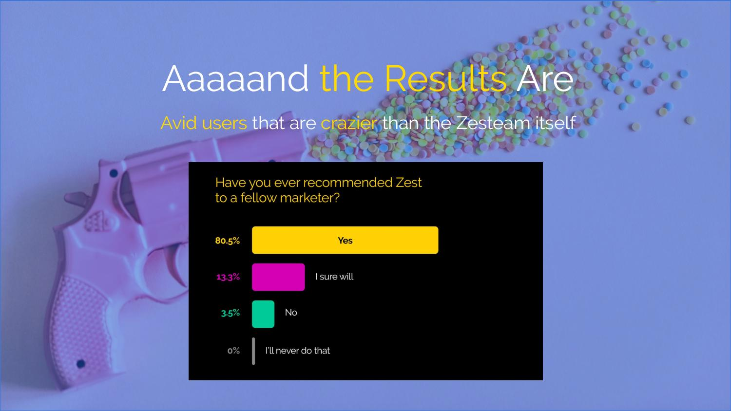 """Aaaand the results are: avid users that are crazier than the Zesteam itself""  [Image: Bar graph with results to question, ""Have you ever recommended Zest to a fellow marketer?"" 80.5% Yes; 13.3% I sure will; 3.5% No; 0 I'll never do that]"