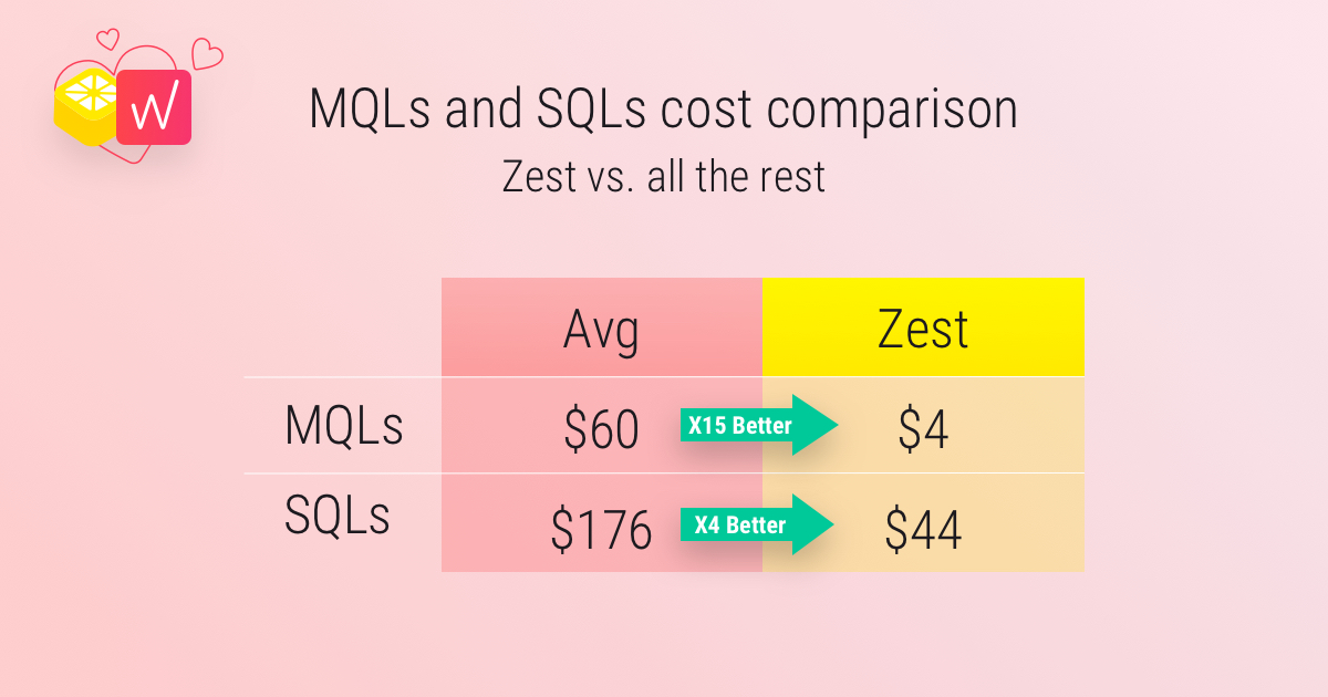 Chart comparing Whatagraph's average costs per lead to their performance using Zest Content Boost. Their average per MQL cost was $60, the per MQL cost of their Zest Content Boost was $4 or 15x less. Their average per SQL cost was $176 and the Zest Boost cost per SQL was 4x less at $44.
