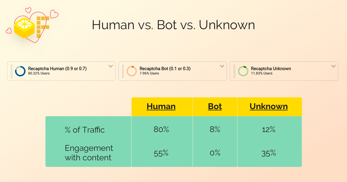 Traffic identification and engagement chart titled: Human vs. Bot vs. Unknow; Human 80% traffic, 55% engagement; bot 8% traffic 0% engagement; unknown 12% traffic, 35% engagement