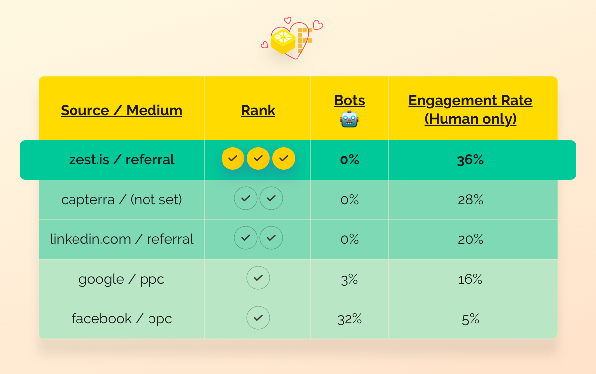 Table representing traffic source percentage of bots and engagement rate (with humans)