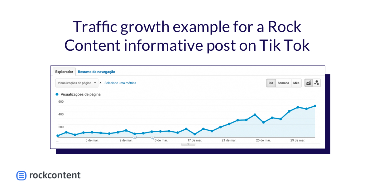 Chart from rockcontent showing traffic growth from an informative post on Tik Tok