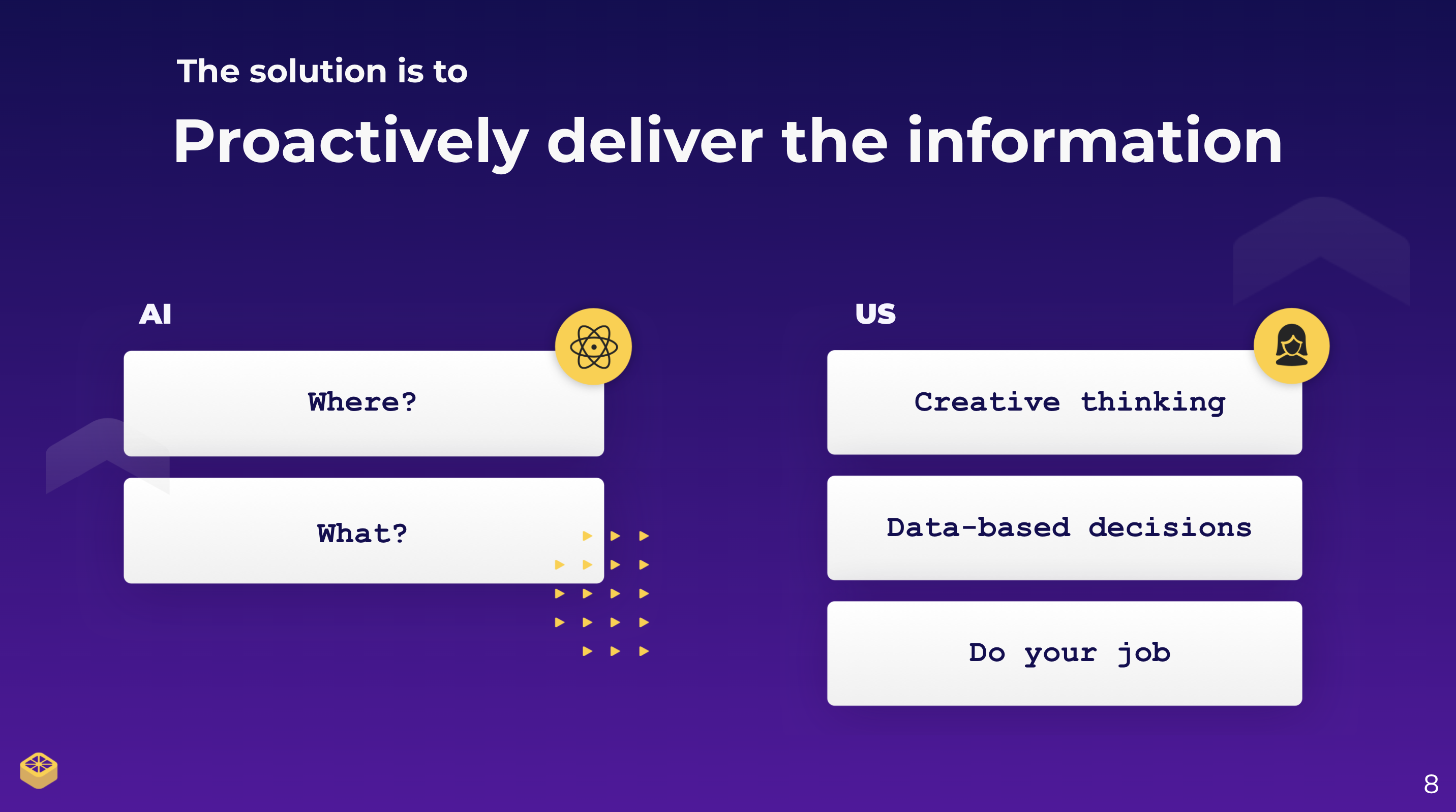 "Slide stating that ""the solution is to proactively deliver the information."" AI does the searching for so we can focus on creative thinking, making data-based decisions and doing our job"