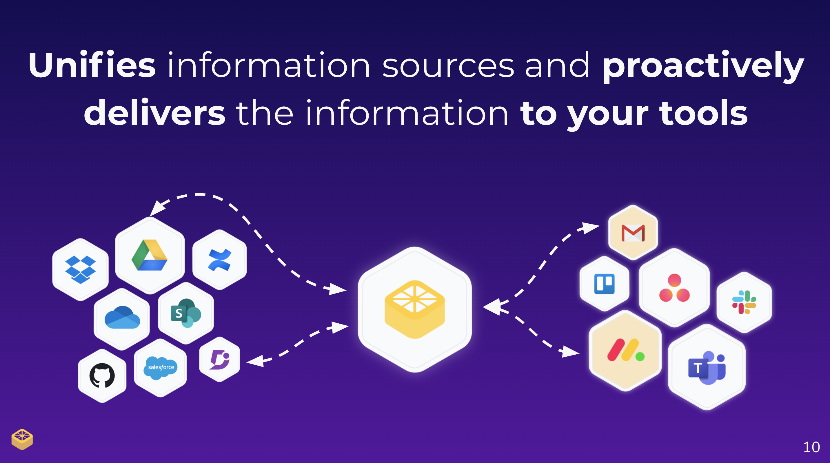 "Slide stating ""unifies information sources and proactively delivers the information to your tools"" with logos of popular online tools being brought together with Zest."